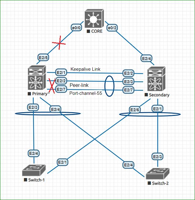 Cisco Nexus Enhance Object Tracking - Boolean OR in VPC